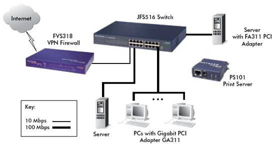 JFS516 Product Image Network Diagram