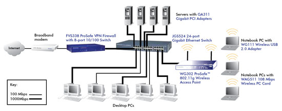 JGS516 FGS524 Product Image Network Diagram